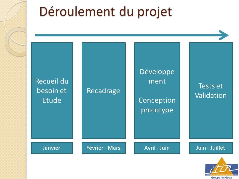 Déroulement du projet Recueil du besoin et Etude Recadrage Développe ment Conception prototype Tests et Validation JanvierFévrier - MarsAvril - JuinJuin - Juillet