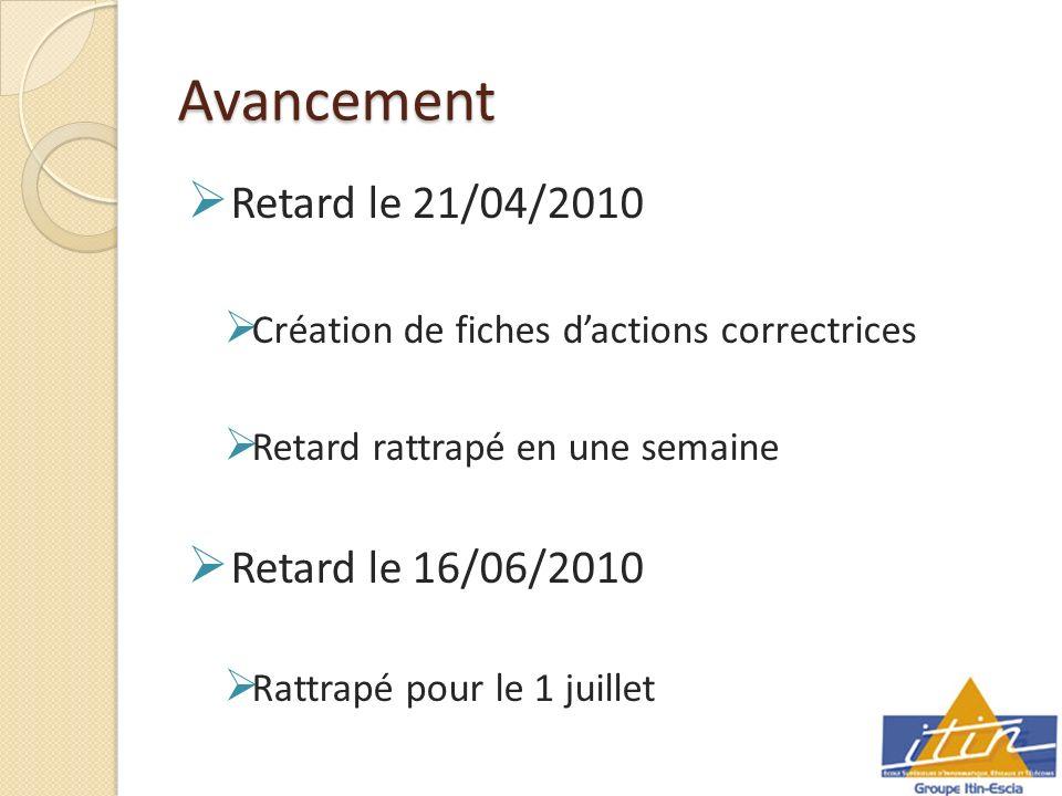 Avancement Retard le 21/04/2010 Création de fiches dactions correctrices Retard rattrapé en une semaine Retard le 16/06/2010 Rattrapé pour le 1 juillet