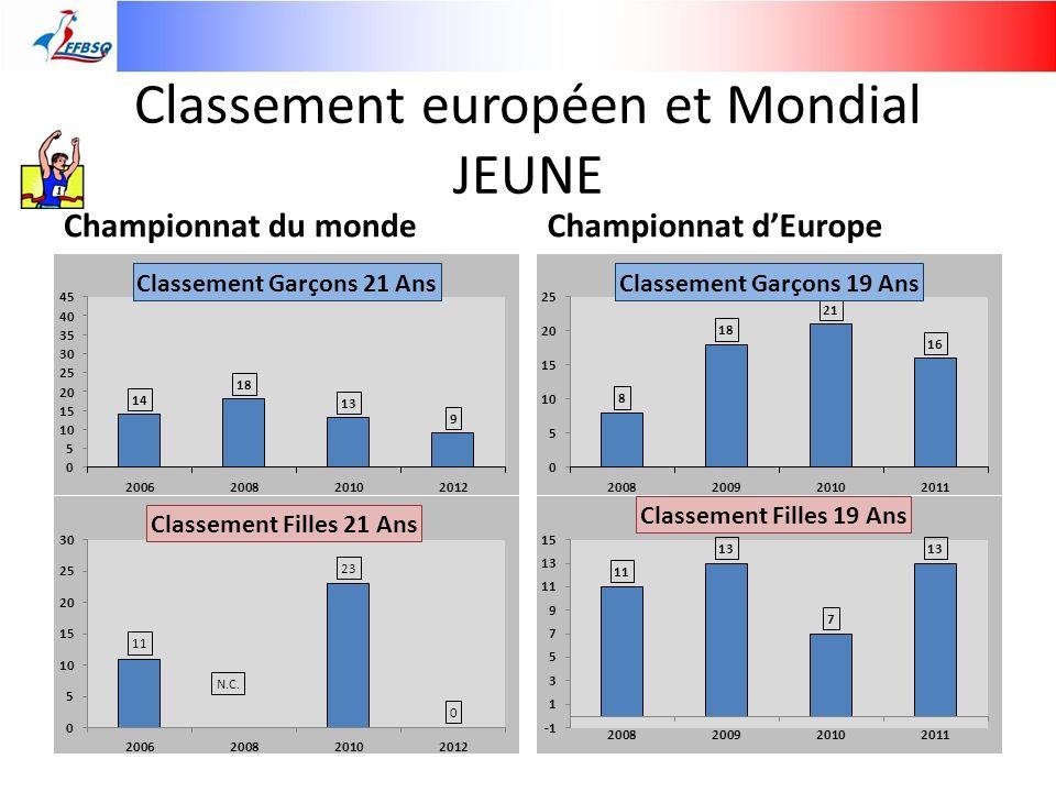 Classement européen et Mondial JEUNE Championnat du mondeChampionnat dEurope