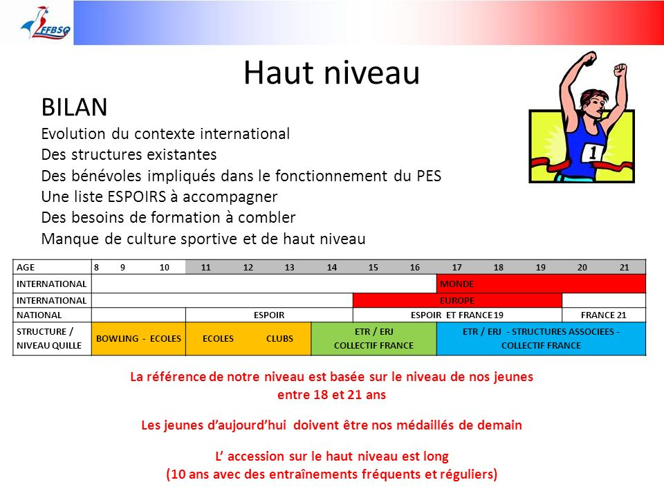 Haut niveau BILAN Evolution du contexte international Des structures existantes Des bénévoles impliqués dans le fonctionnement du PES Une liste ESPOIR