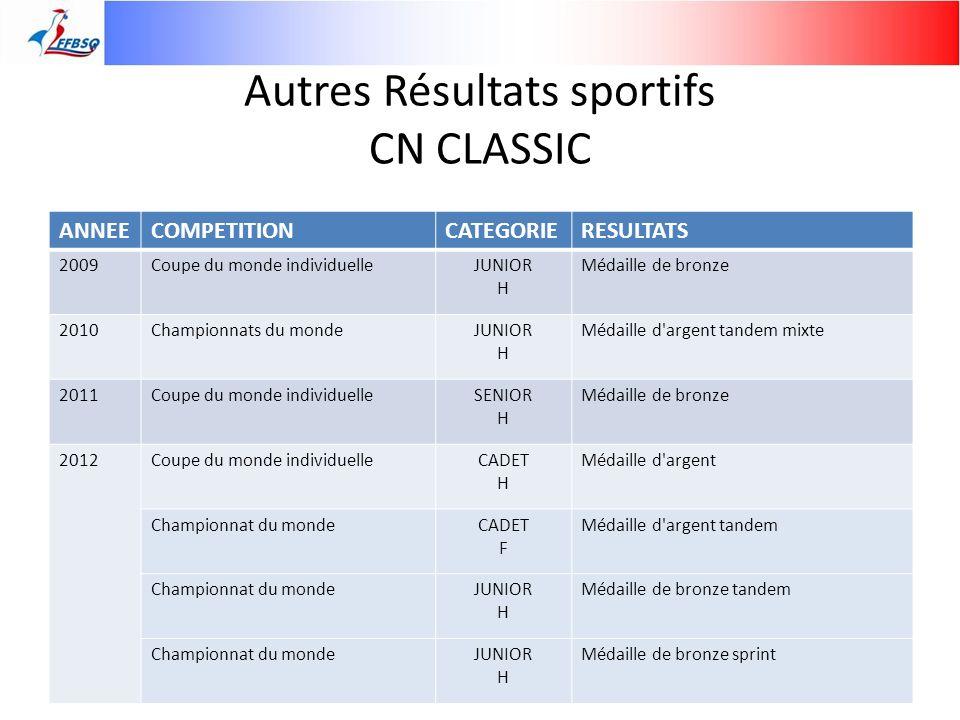 Autres Résultats sportifs CN CLASSIC ANNEECOMPETITIONCATEGORIERESULTATS 2009Coupe du monde individuelleJUNIOR H Médaille de bronze 2010Championnats du