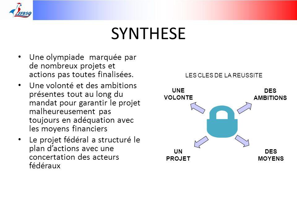 SYNTHESE Une olympiade marquée par de nombreux projets et actions pas toutes finalisées. Une volonté et des ambitions présentes tout au long du mandat