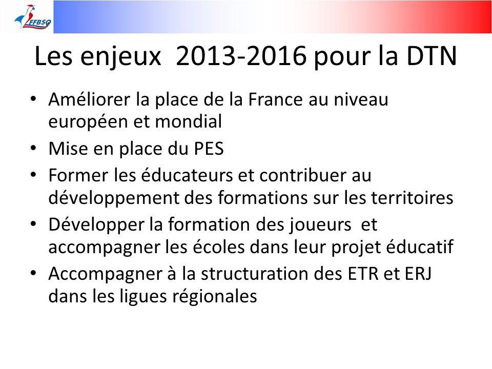Les enjeux 2013-2016 pour la DTN Améliorer la place de la France au niveau européen et mondial Mise en place du PES Former les éducateurs et contribue