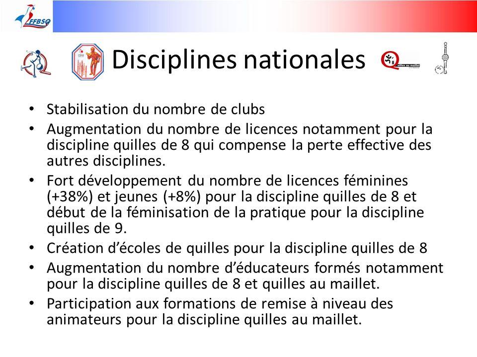 Disciplines nationales Stabilisation du nombre de clubs Augmentation du nombre de licences notamment pour la discipline quilles de 8 qui compense la p