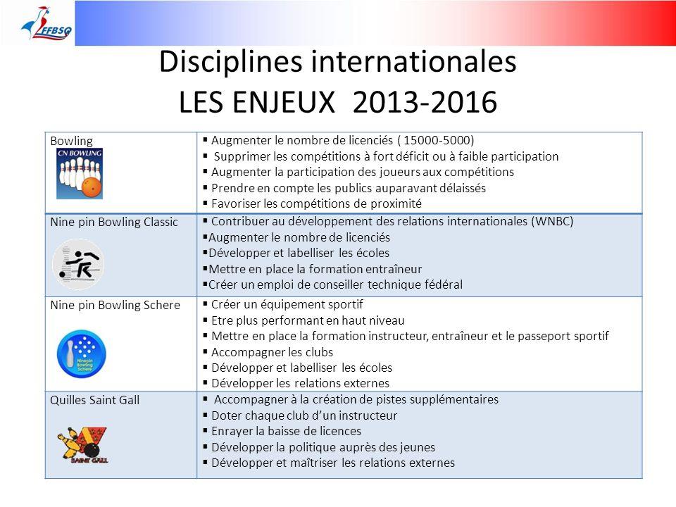 Disciplines internationales LES ENJEUX 2013-2016 Bowling Augmenter le nombre de licenciés ( 15000-5000) Supprimer les compétitions à fort déficit ou à