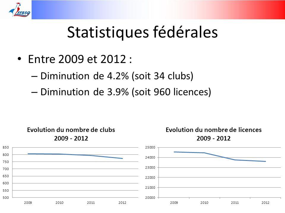 Disciplines internationales Eléments statistiques