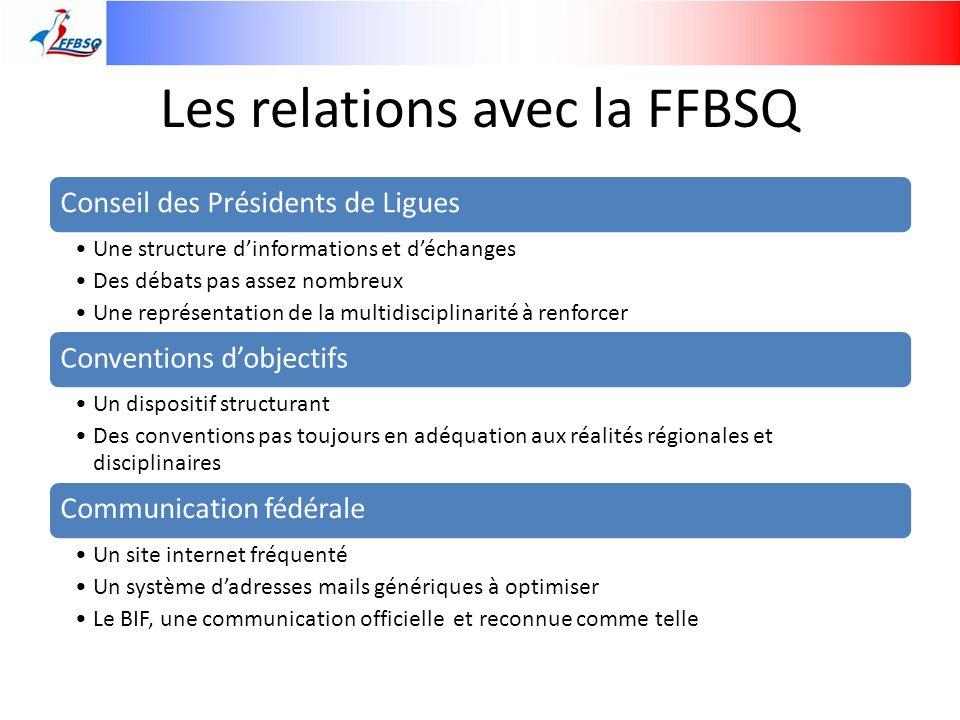 Les relations avec la FFBSQ Conseil des Présidents de Ligues Une structure dinformations et déchanges Des débats pas assez nombreux Une représentation