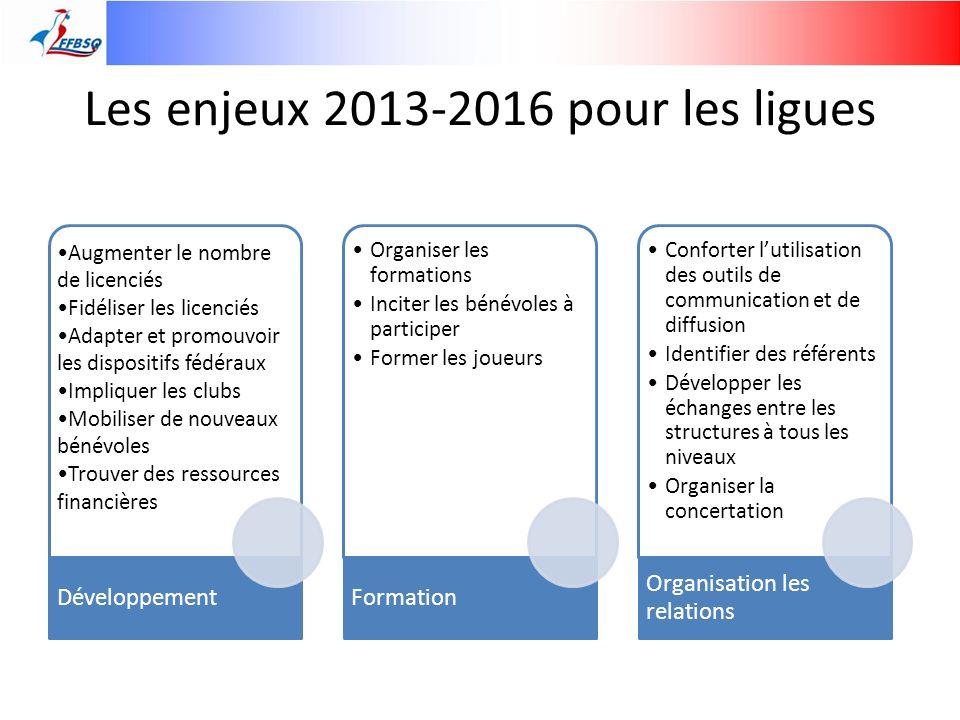 Les enjeux 2013-2016 pour les ligues Augmenter le nombre de licenciés Fidéliser les licenciés Adapter et promouvoir les dispositifs fédéraux Impliquer