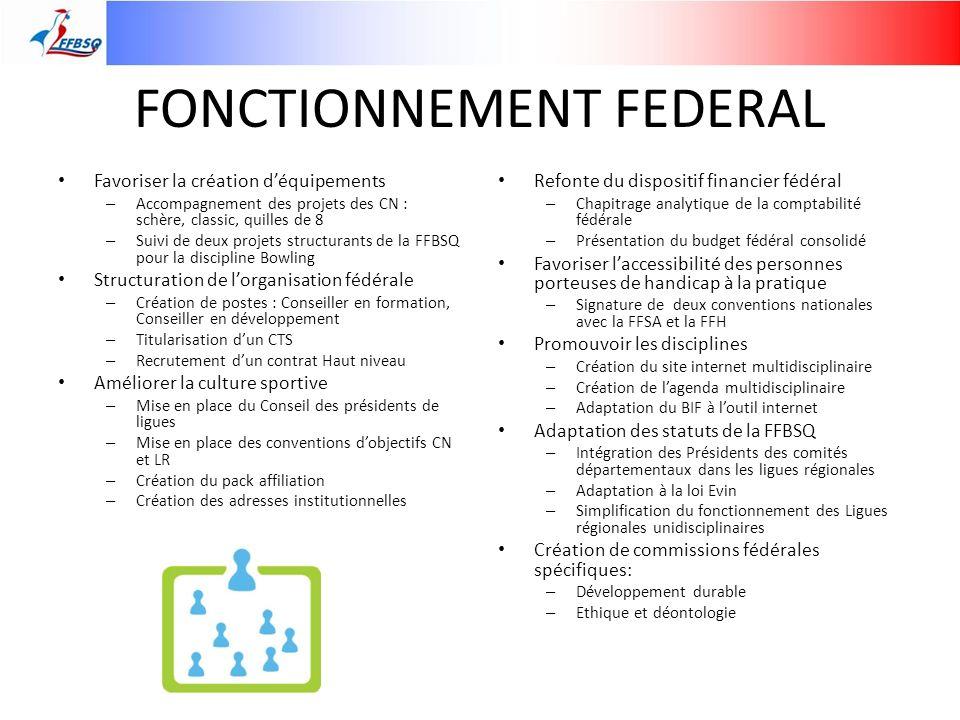 FONCTIONNEMENT FEDERAL Favoriser la création déquipements – Accompagnement des projets des CN : schère, classic, quilles de 8 – Suivi de deux projets
