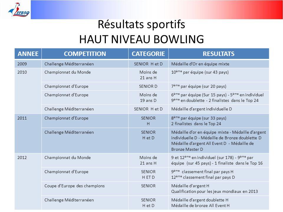 Résultats sportifs HAUT NIVEAU BOWLING ANNEECOMPETITIONCATEGORIERESULTATS 2009Challenge MéditerranéenSENIOR H et DMédaille dOr en équipe mixte 2010Cha