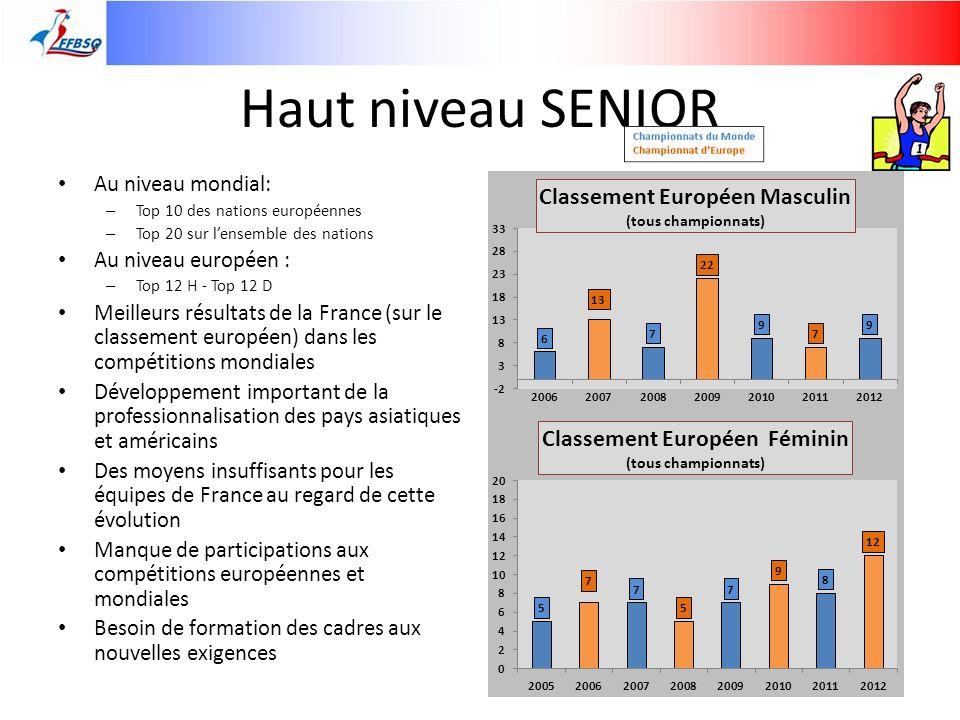 BILAN DES COMITES NATIONAUX Disciplines nationales Intervenants : Jacques REGOURD Disciplines internationales : Intervenants : René PETRY