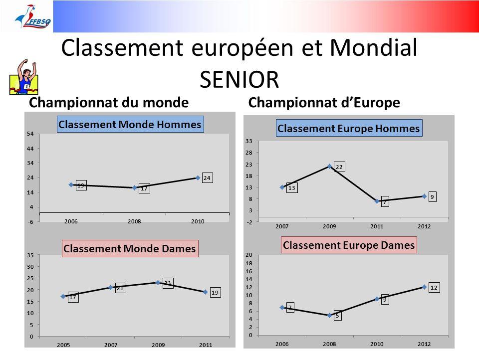 Classement européen et Mondial SENIOR Championnat du mondeChampionnat dEurope