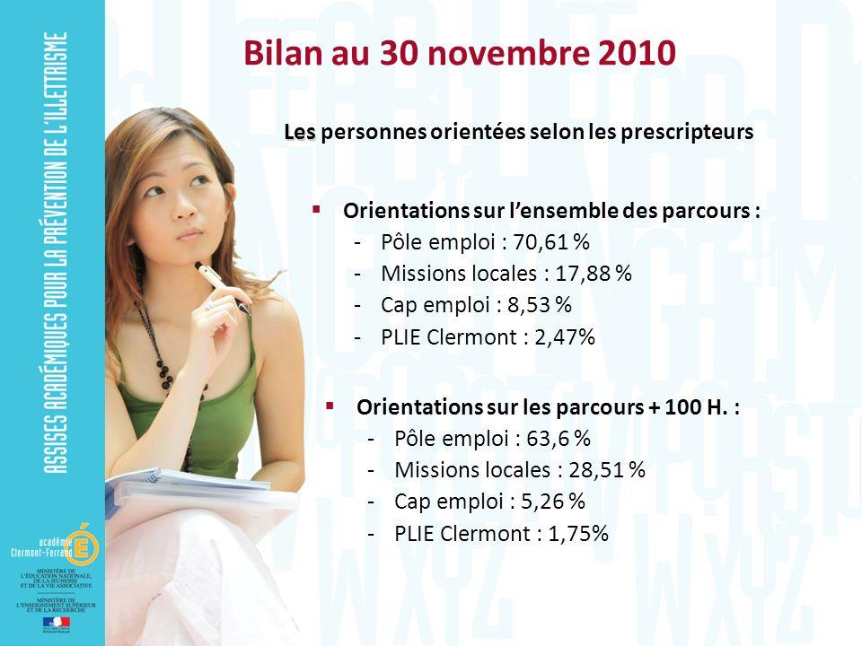 Bilan au 30 novembre 2010 Les Les personnes orientées selon les prescripteurs Orientations sur lensemble des parcours : -Pôle emploi : 70,61 % -Missio