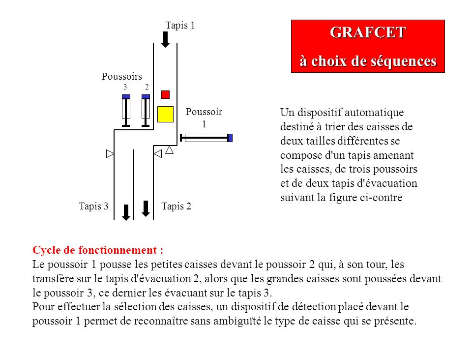 GRAFCET à choix de séquences Petite caisse Av P1 Caisse devant P2 Av P2Re P1 Caisse sur tapis 2 P2 en arrière Grande caisse Caisse sur tapis 3 P3 en arrière Caisse devant P3 2 1 3 Re P2Re P1 4 Av P1 5 Av P3Re P1 6 Re P3Re P1 7 P1 en arrière Re P1 8 Une solution possible pour le Grafcet Av : Avance Re : Recule P1, P2, P3 : poussoirs 1, 2, 3 Tapis 1 Tapis 3Tapis 2 Poussoirs 3 2 Poussoir 1