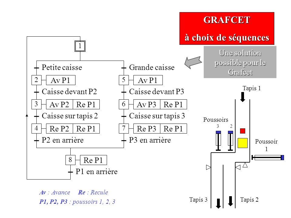 GRAFCET à choix de séquences Petite caisse Av P1 Caisse devant P2 Av P2Re P1 Caisse sur tapis 2 P2 en arrière Grande caisse Caisse sur tapis 3 P3 en a