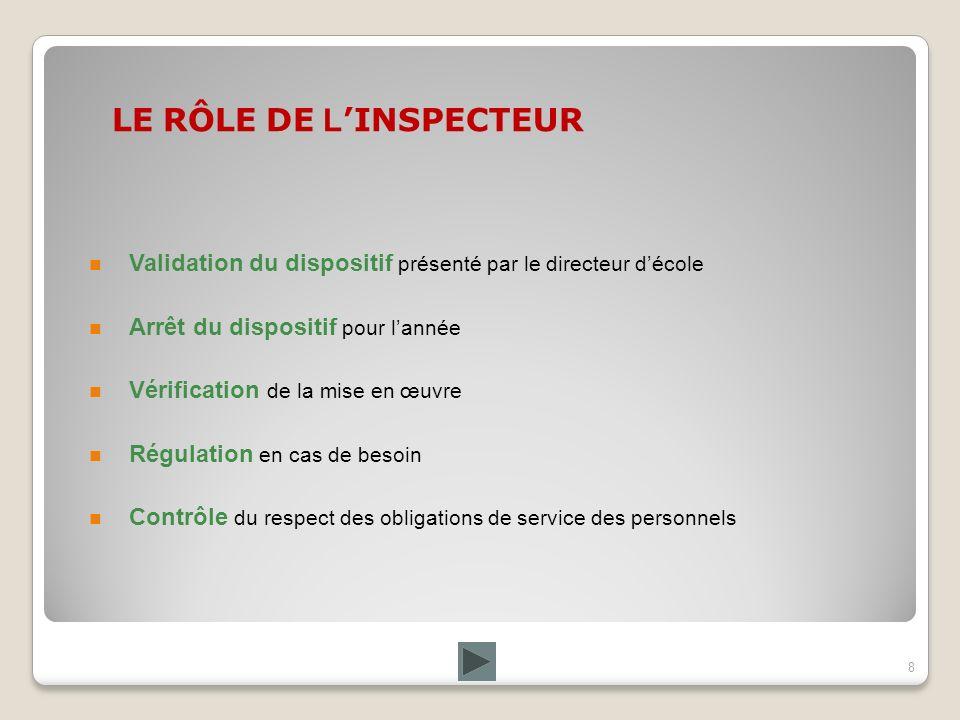 8 LE RÔLE DE L INSPECTEUR Validation du dispositif présenté par le directeur décole Arrêt du dispositif pour lannée Vérification de la mise en œuvre Régulation en cas de besoin Contrôle du respect des obligations de service des personnels