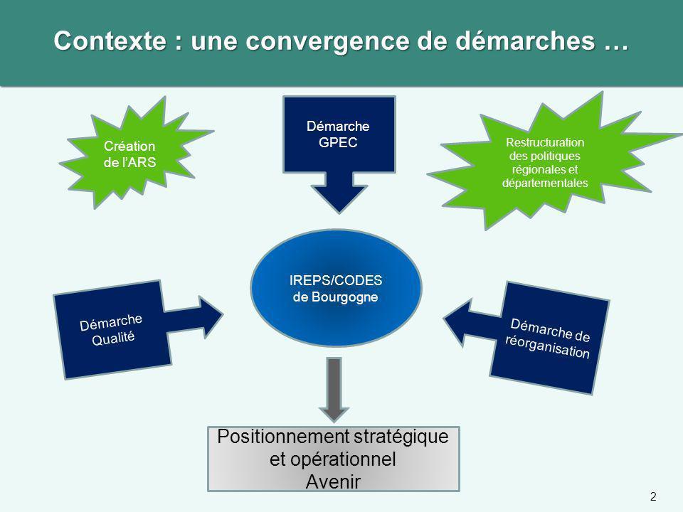 Démarche GPEC IREPS/CODES de Bourgogne Démarche Qualité Démarche de réorganisation Création de lARS Restructuration des politiques régionales et dépar