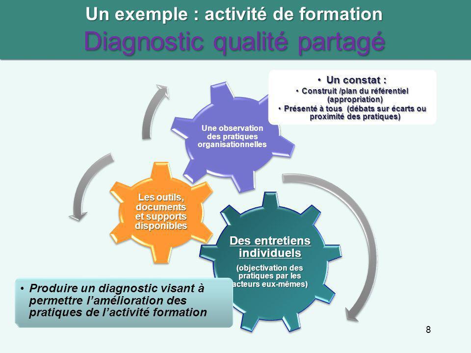 Un exemple : activité de formation Diagnostic qualité partagé 8 Des entretiens individuels (objectivation des pratiques par les acteurs eux-mêmes) Pro