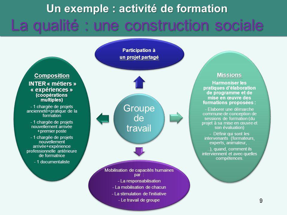 9 Un exemple : activité de formation La qualité : une construction sociale Groupe de travail Participation à un projet partagé Missions Harmoniser les