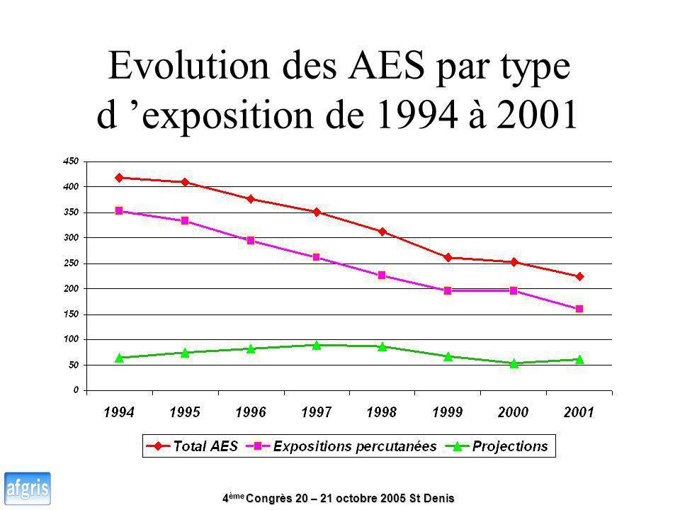 4 ème Congrès 20 – 21 octobre 2005 St Denis Evolution des AES par type d exposition de 1994 à 2001