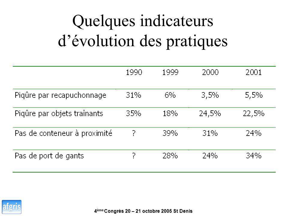4 ème Congrès 20 – 21 octobre 2005 St Denis Quelques indicateurs dévolution des pratiques