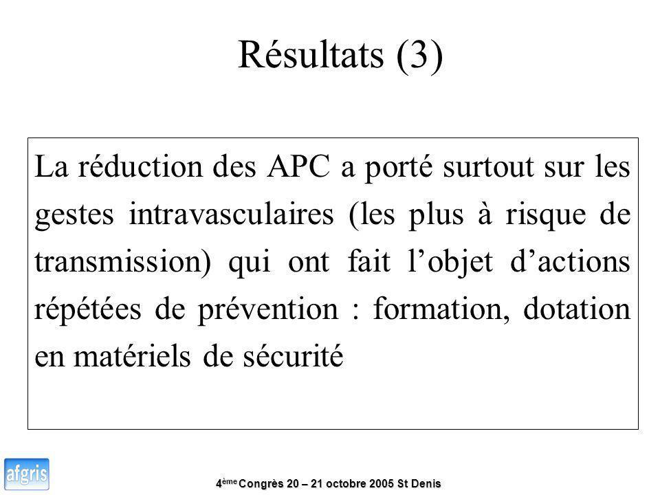4 ème Congrès 20 – 21 octobre 2005 St Denis Résultats (3) La réduction des APC a porté surtout sur les gestes intravasculaires (les plus à risque de t