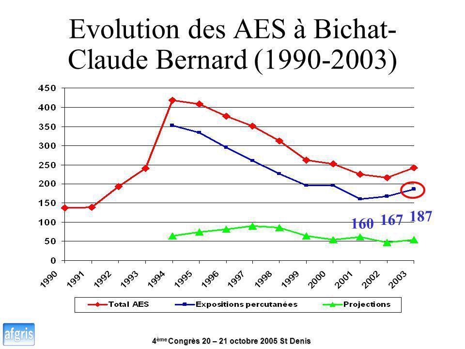 4 ème Congrès 20 – 21 octobre 2005 St Denis Evolution des AES à Bichat- Claude Bernard (1990-2003) 160 167 187