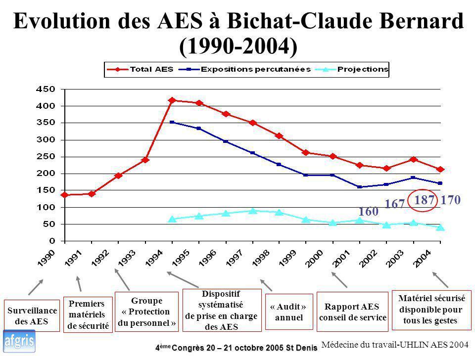 4 ème Congrès 20 – 21 octobre 2005 St Denis Evolution des AES à Bichat-Claude Bernard (1990-2004) Premiers matériels de sécurité Surveillance des AES