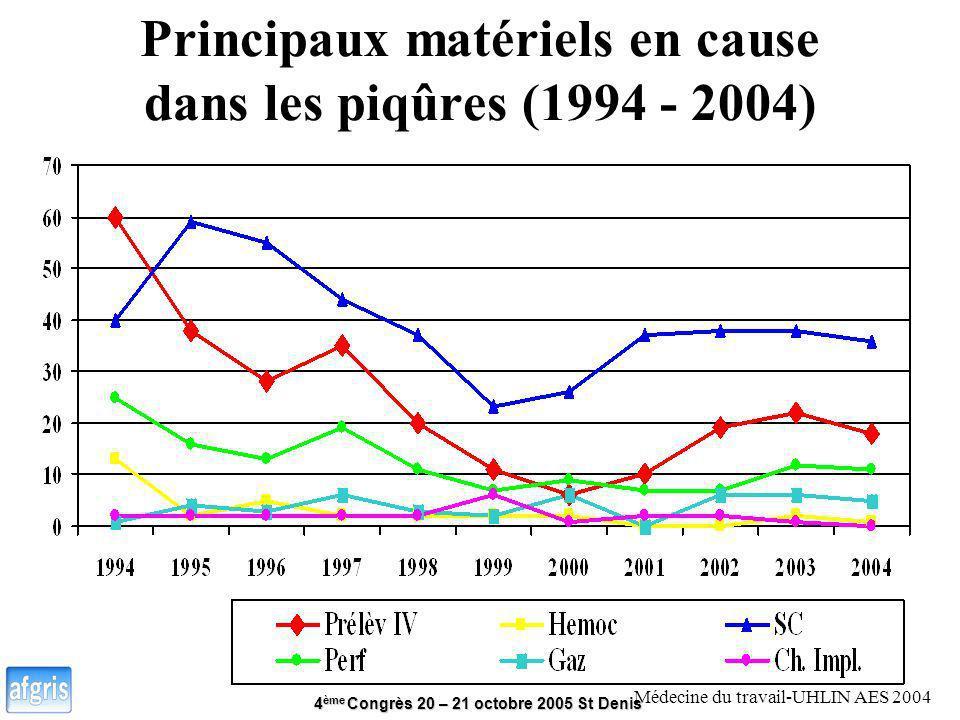 4 ème Congrès 20 – 21 octobre 2005 St Denis Principaux matériels en cause dans les piqûres (1994 - 2004) Médecine du travail-UHLIN AES 2004