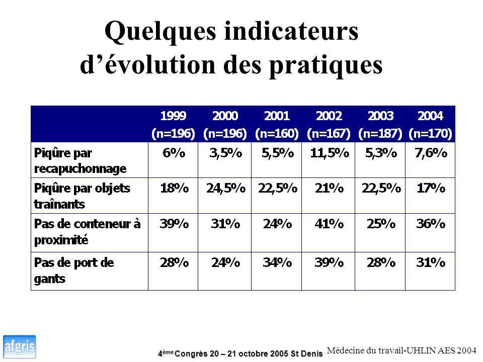 4 ème Congrès 20 – 21 octobre 2005 St Denis Quelques indicateurs dévolution des pratiques Médecine du travail-UHLIN AES 2004
