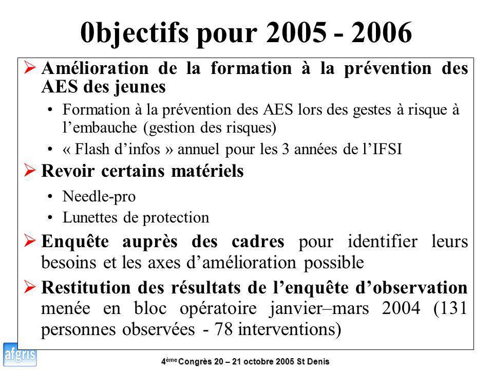 4 ème Congrès 20 – 21 octobre 2005 St Denis 0bjectifs pour 2005 - 2006 Amélioration de la formation à la prévention des AES des jeunes Formation à la