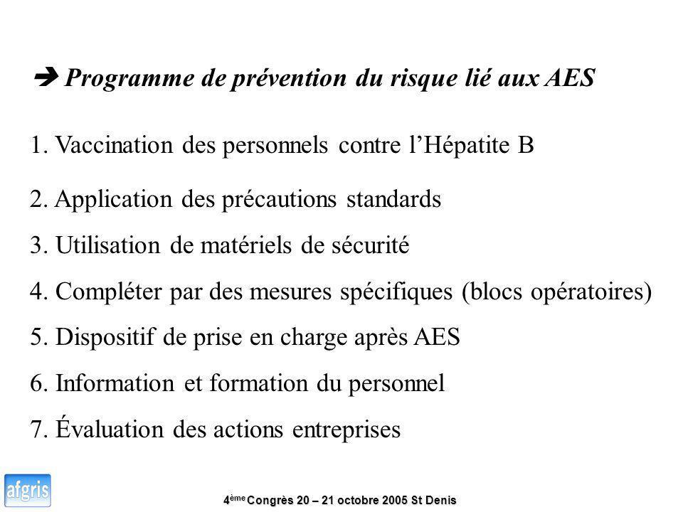 4 ème Congrès 20 – 21 octobre 2005 St Denis Programme de prévention du risque lié aux AES 1. Vaccination des personnels contre lHépatite B 2. Applicat