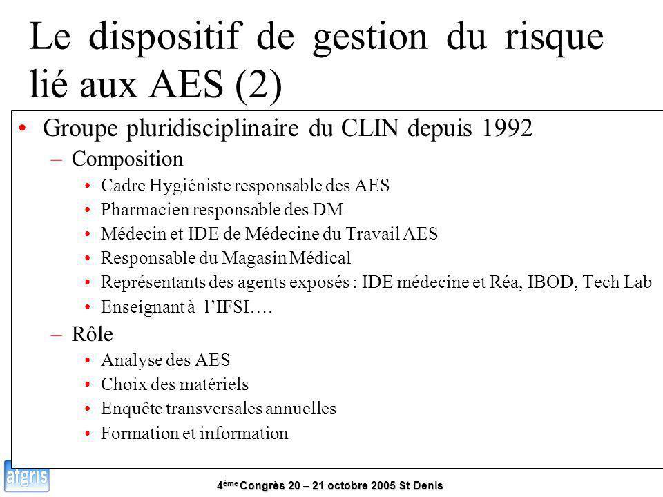 4 ème Congrès 20 – 21 octobre 2005 St Denis Le dispositif de gestion du risque lié aux AES (2) Groupe pluridisciplinaire du CLIN depuis 1992 –Composit