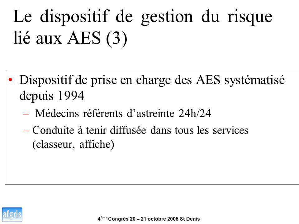 4 ème Congrès 20 – 21 octobre 2005 St Denis Le dispositif de gestion du risque lié aux AES (3) Dispositif de prise en charge des AES systématisé depui