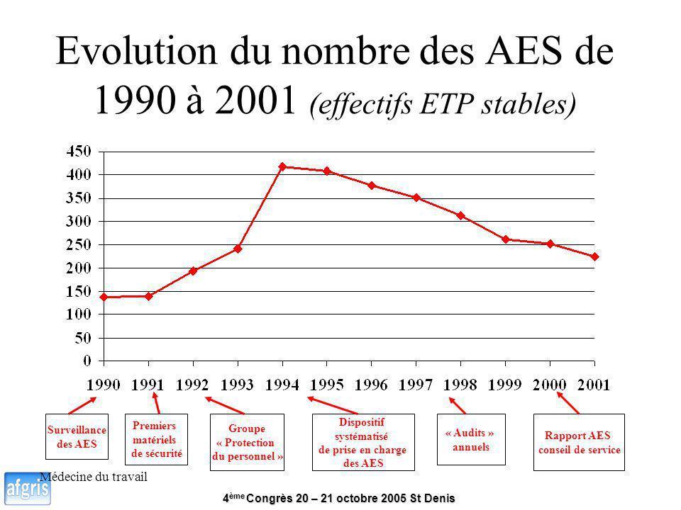 4 ème Congrès 20 – 21 octobre 2005 St Denis Médecine du travail Evolution du nombre des AES de 1990 à 2001 (effectifs ETP stables) Premiers matériels