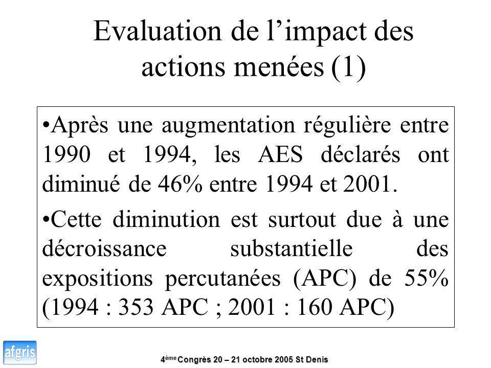 4 ème Congrès 20 – 21 octobre 2005 St Denis Evaluation de limpact des actions menées (1) Après une augmentation régulière entre 1990 et 1994, les AES
