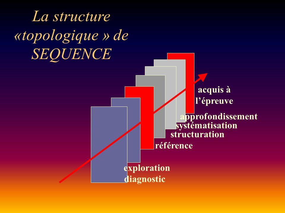 ENTREE en situation La structure «topologique » de SEQUENCE exploration diagnostic référence acquis à lépreuve structuration systématisation approfondissement