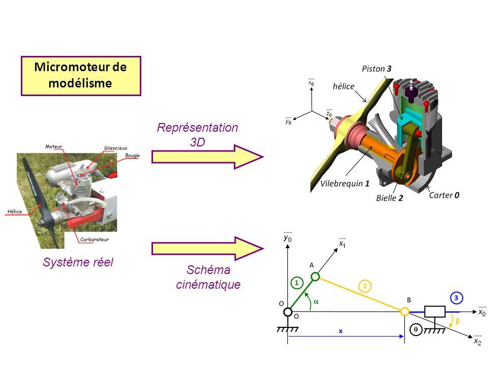 Micromoteur de modélisme Schéma cinématique Représentation 3D Système réel
