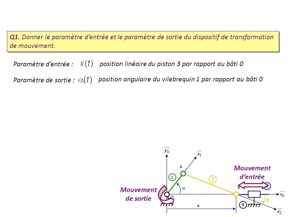 Q1. Donner le paramètre dentrée et le paramètre de sortie du dispositif de transformation de mouvement. Mouvement dentrée Mouvement de sortie Paramètr