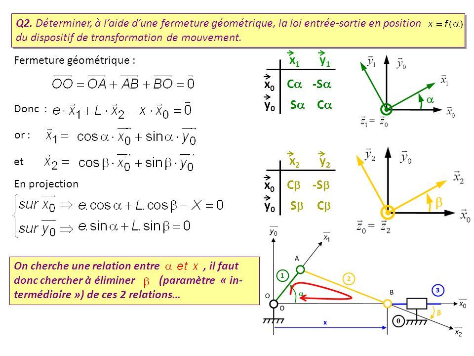 Q2. Déterminer, à laide dune fermeture géométrique, la loi entrée-sortie en position du dispositif de transformation de mouvement. Fermeture géométriq