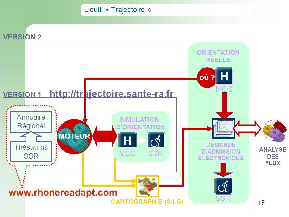 15 Loutil « Trajectoire » VERSION 1 http://trajectoire.sante-ra.fr Annuaire Régional Thésaurus SSR MOTEUR SSR MCO SIMULATION DORIENTATION VERSION 2 OR