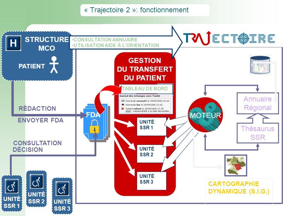 GESTION DU TRANSFERT DU PATIENT FDA « Trajectoire 2 »: fonctionnement UNITÉ SSR 1 UNITÉ SSR 2 UNITÉ SSR 3 RÉDACTION STRUCTURE MCO PATIENT ENVOYER FDA