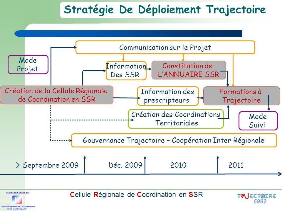 5962 Cellule Régionale de Coordination en SSR Stratégie De Déploiement Trajectoire Constitution de LANNUAIRE SSR Communication sur le Projet Formation