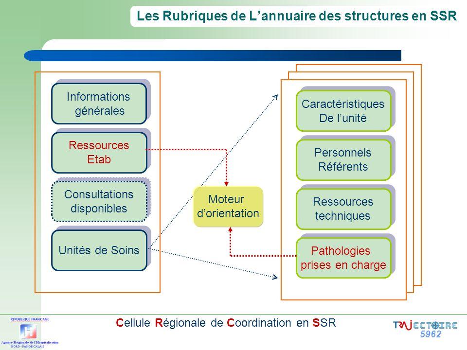 5962 Cellule Régionale de Coordination en SSR Les Rubriques de Lannuaire des structures en SSR Informations générales Informations générales Ressource