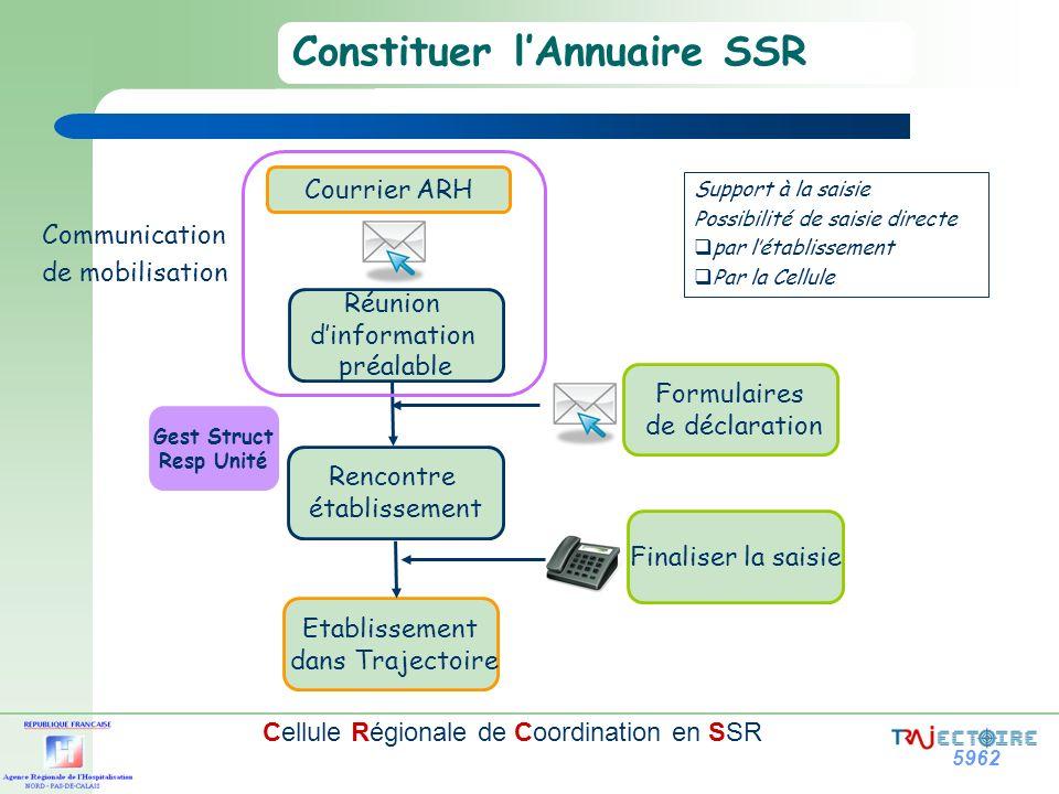 5962 Cellule Régionale de Coordination en SSR Gest Struct Resp Unité Constituer lAnnuaire SSR Réunion dinformation préalable Etablissement dans Trajec