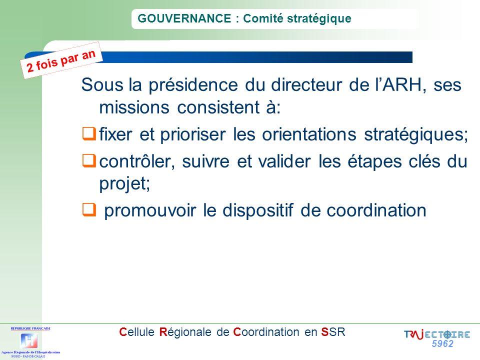 5962 Cellule Régionale de Coordination en SSR GOUVERNANCE : Comité stratégique Sous la présidence du directeur de lARH, ses missions consistent à: fix