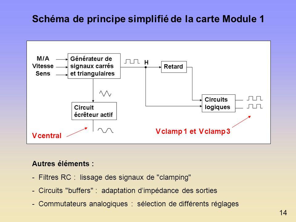 Choix dune conception analogique du Module 1 Avantages : - Maîtrise totale de la qualité et de la rapidité des signaux - Souplesse des réglages en tem