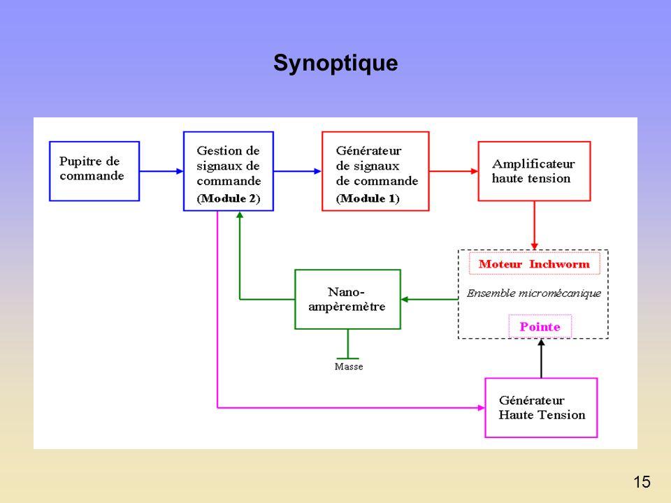 Schéma de principe simplifié de la carte Module 1 V clamp 1 et V clamp 3 V central 14 Autres éléments : - Filtres RC : lissage des signaux de