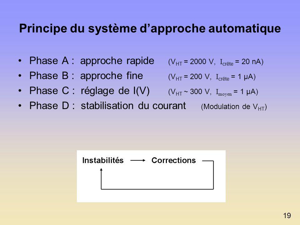 Fonctionnalités du Module 2 : 1 - Contrôler une approche automatique de la pointe 2 - Activer le pilotage manuelle de la pointe Implications : Déplace