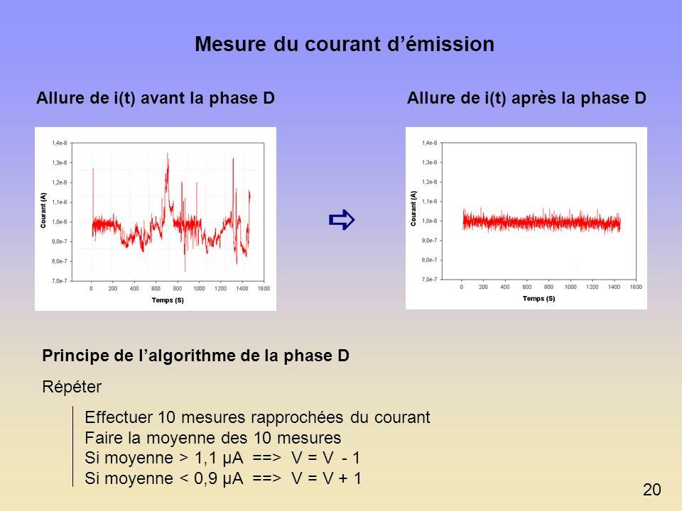 Principe du système dapproche automatique Phase A : approche rapide (V HT = 2000 V, I crête = 20 nA) Phase B : approche fine (V HT = 200 V, I crête =